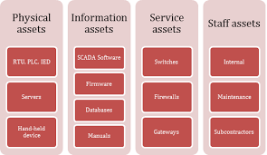 Information Assurance Component