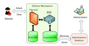 Intrusion Detection Graphic