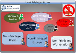 Access Control, Least Privileges