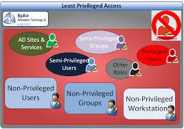 Access Control, Least Privileges
