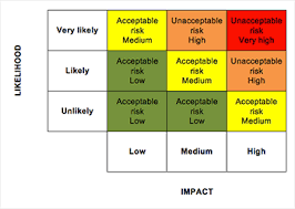 Risk Analysis Process