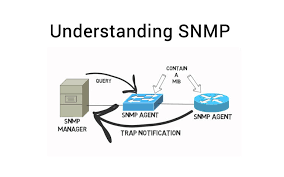SNMP, simple network management protocol, managed agents