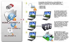 Stuxnet, Worm, Malware, SCADA