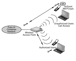 WEP, wired equivalent privacy